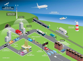 Intelligente Trafikk Systemer (ITS) - Når kommer dette på motorsyklene våre?