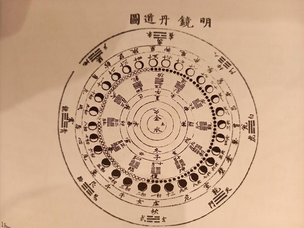 extrait de l'ouvrage taoïsme et connaissance de soi, de Catherine Despeux
