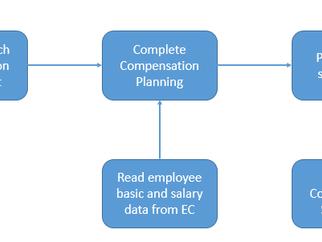 SuccessFactors Employee Central and Compensation Integration