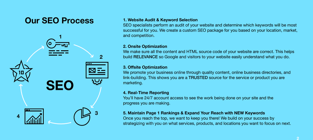 The process of SEO