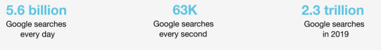 Google Search Statistics supporting importance of SEO