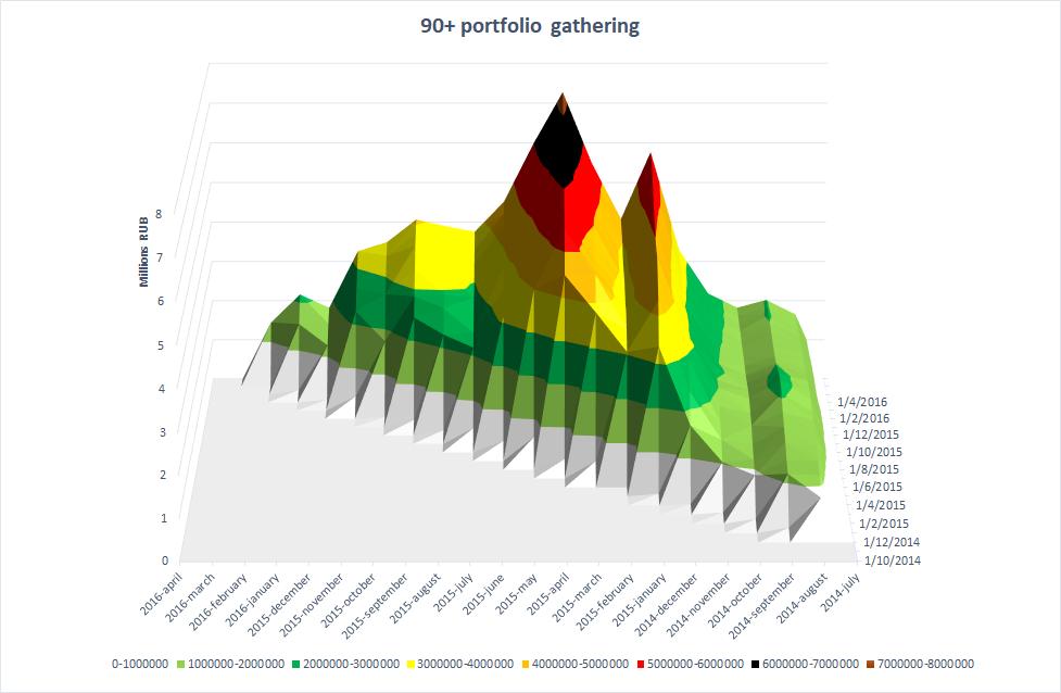 Analysis of the portfolio risk in NBFC
