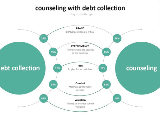 Counseling With Debt Collection is Happening Now!