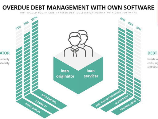 Overdue Debt Management with its Own Software