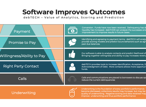 Software Improves Outcomes