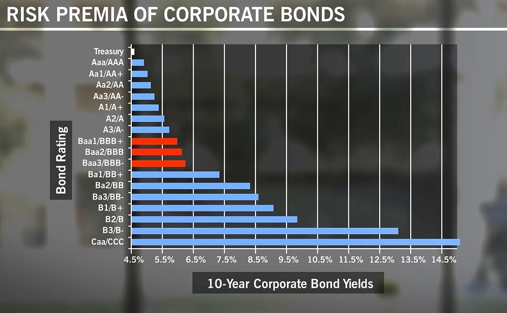 Average return of corporate bonds in United states