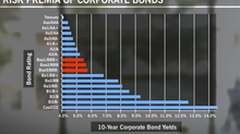 Return on corporate bonds