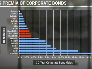 Return on corporate bonds