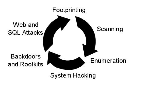 "Scanning and enumeration ""bytes"" but are part of the process"