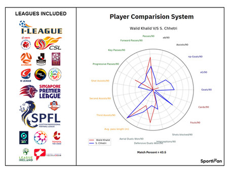 Integrated PCS: 10000 players, 22 leagues, 1 database