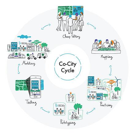 co-city-cycle-1024x1024.jpg
