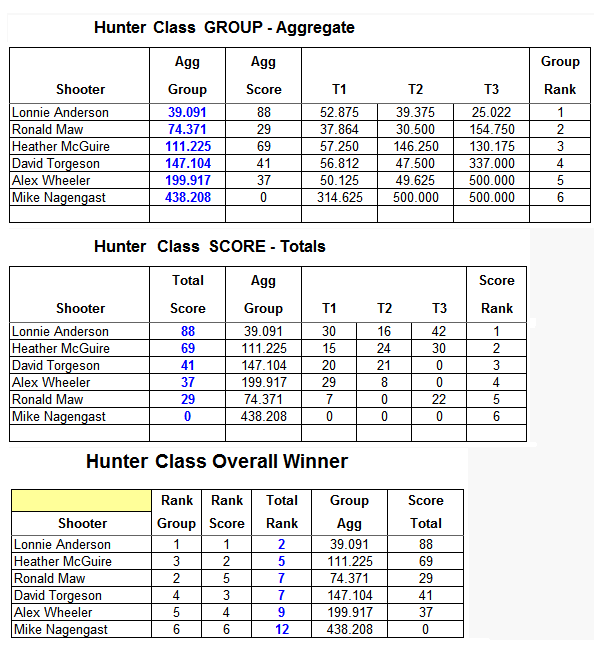 Hunter Agg Results4.png