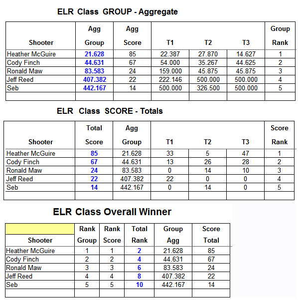 ELR Agg Results4.png