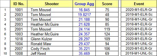 2020 GroupAgg Stats.png