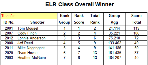 2020 ELR OverAll.png