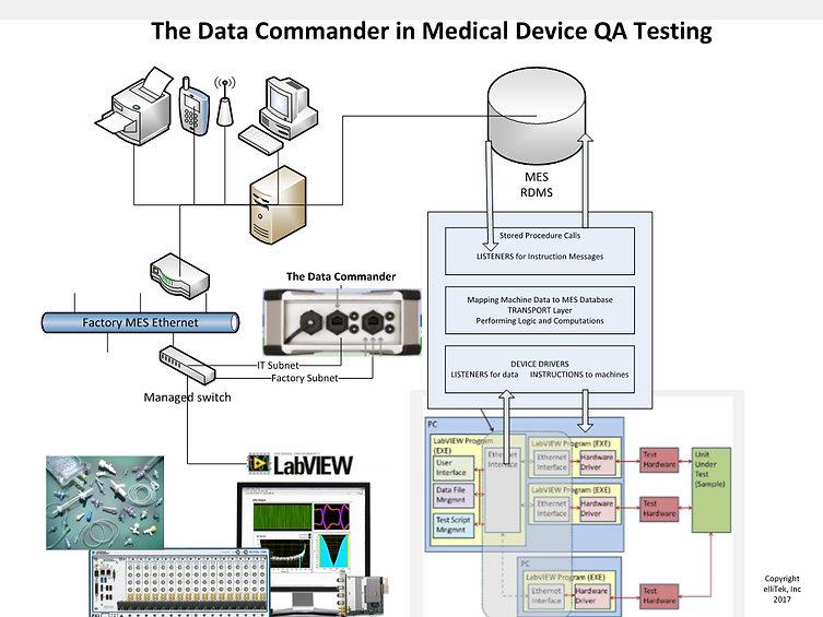 Medical Device QA LabView Test Station | Data Commander