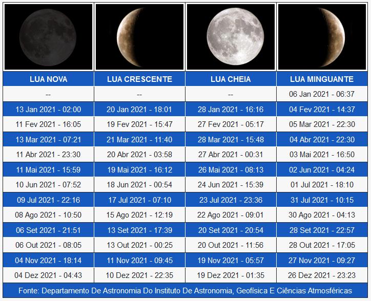 Fases da Lua 2021.png
