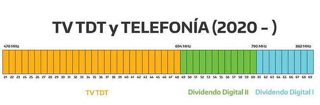 TDT-dividendo-digital.jpg