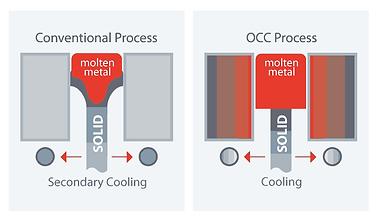 design-occ-process.png