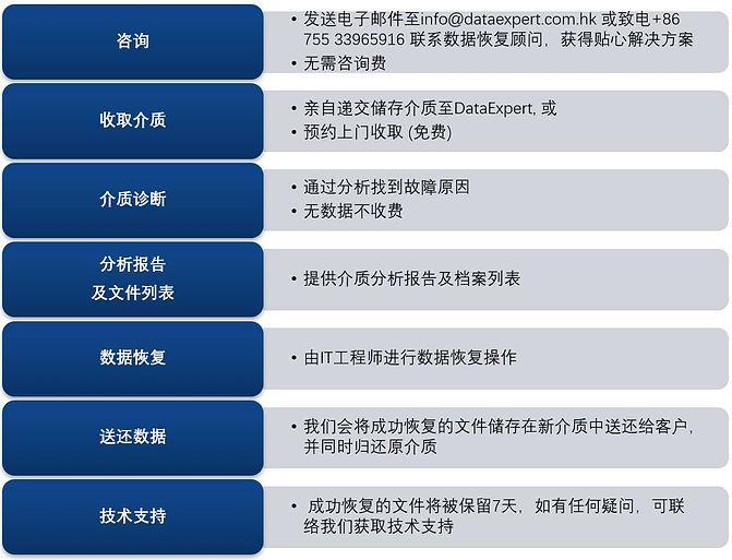 数据恢复服务流程.JPG