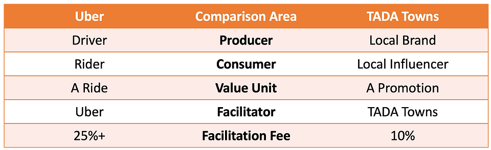 Uber Comparison.png
