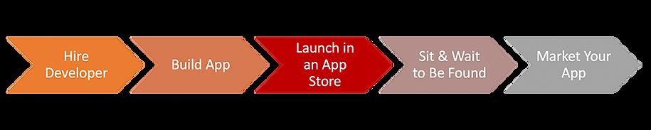 App Store Process Flow.png