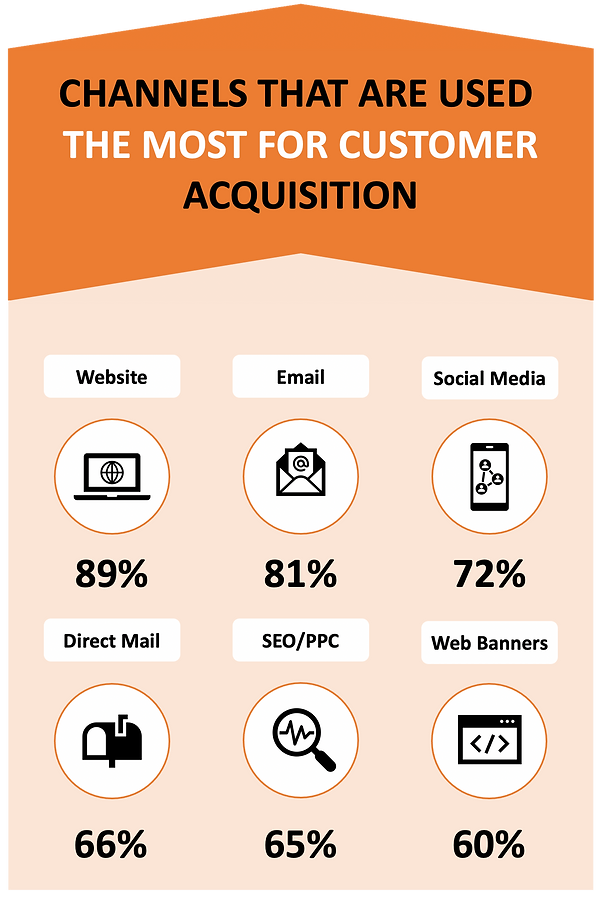 Customer Acquisition Infographic.png