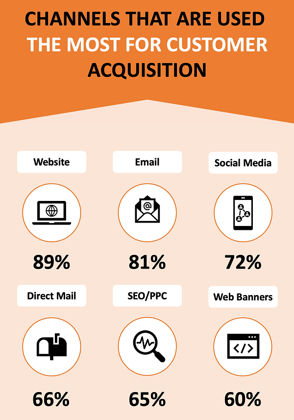 Customer Acquistion Channels (Compressed