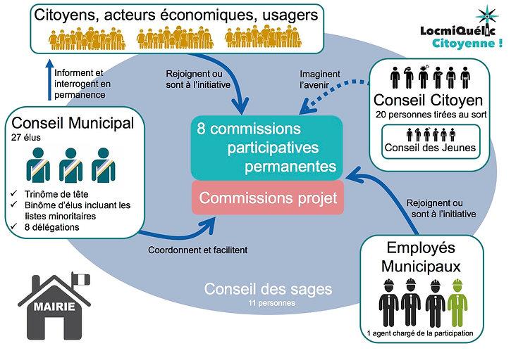 schéma_de_gouvernance_LC!.jpg