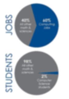 CS Stats