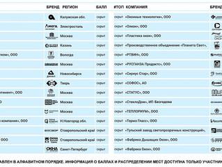 ТОП-30 самых перспективных оконных компаний России в алфавитном порядке