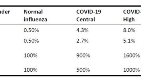 COVID-19 in numbers: ten times worse than seasonal influenza?