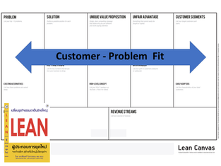 LEAN Canvas: Customer Problem Fit