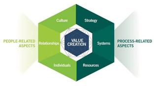 6 ปัจจัยที่ผู้นำต้องรู้ก่อสร้างคุณค่าให้องค์กร