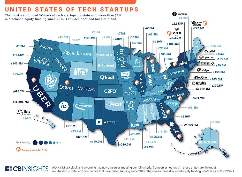 US of Tech Startups
