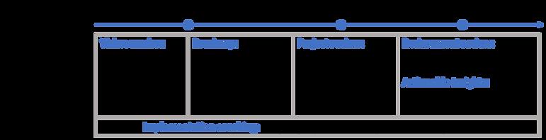 EnableUC Services Timeline.png