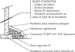 Exemple de plan de construction / Murs fondation