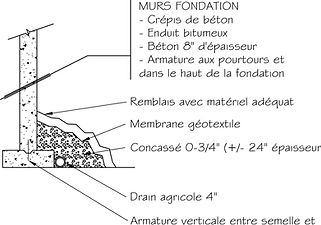 Exemple de plan de construction / Murs fondation