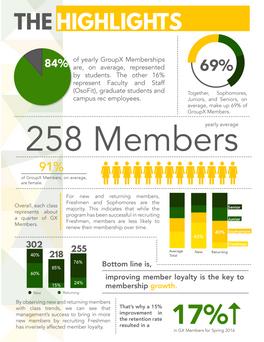 GX Membership Program Report