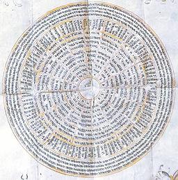 Chakra des soixante-quatre Yoginîs