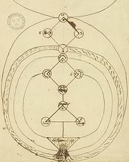 Cercle d'opération planétaire