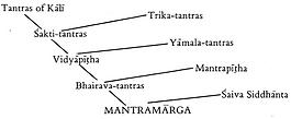 structure du Mantramârga