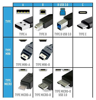 Types of USB cables in escaper room industry
