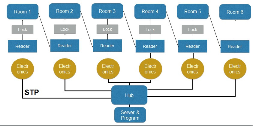 scheme of software for escape room (escape room software)