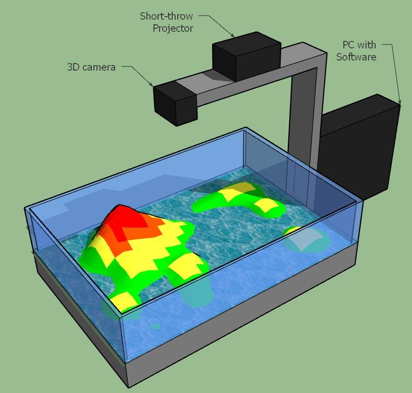 Edutainment: augmented reality sandbox (AR game)