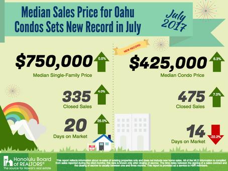 ハワイのコンドミニアム市場
