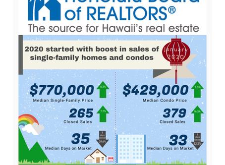 今何が起きてるハワイ不動産