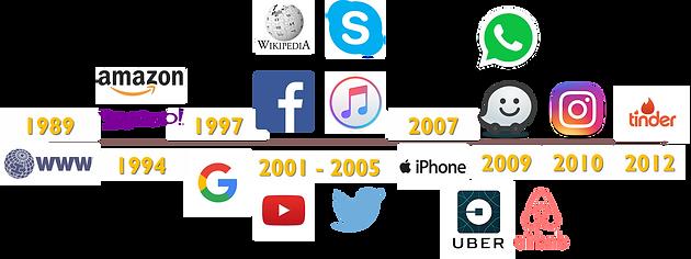 as revoluções tecnológicas e a jornada do consumidor
