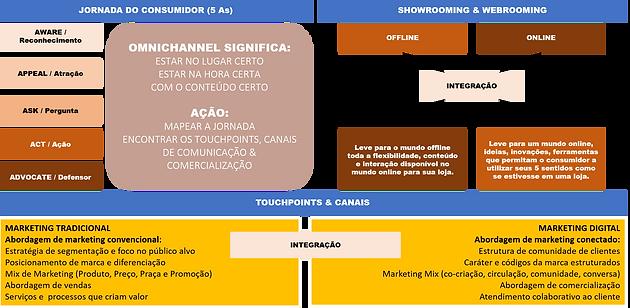 o conceito de omnichanel e a jornada do consumidor