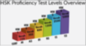 HSK Chinese Proficiency Test CERF Equivalence Required Vocabulary for Each Level